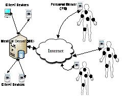 wireless sensor networks security phd thesis Secure data aggregation in wireless sensor networks 183 secure data aggregation in wireless sensor networks security issues such as data integrity.